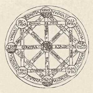 Significato dei Solidi Platonici - Gli Elementi di Aristotele