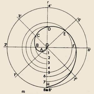 spirale-archimede